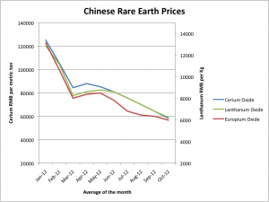 china rare earth prices chart