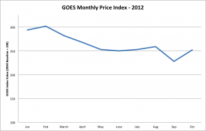 grain-oriented electrical steel (GOES) price index 2012