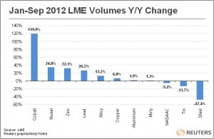 LME volumes base and minor metals