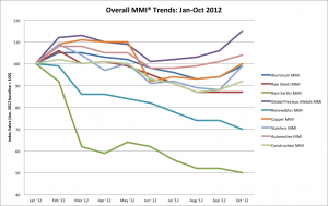 Overall Metal Price Trends Jan-Oct 2012-chart