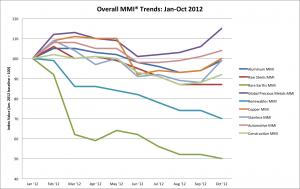 Overall Metal Price Trends Jan-Oct 2012-chart