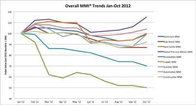 Monthly MMI Trends 2012