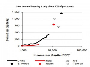 steel demand intensity graph