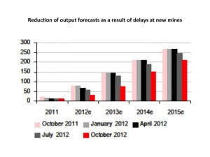 nickel output forecast graph