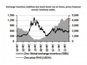 zinc exchange inventory chart