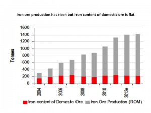 iron content of chinese domestic ore graph