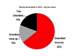 copper brownfield greenfield projects chart