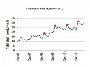 steelmakers build inventories graph