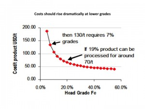 iron ore production costs