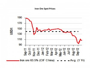 iron ore spot price graph