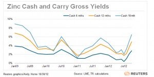 zinc cash and carry yields chart