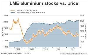 LME Aluminum Stocks vs Price