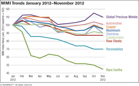 MetalMiner Overall MMI Trends Jan-Nov 2012 graph