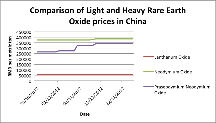 Light and Heavy Rare Earths Oxide Prices China Graph