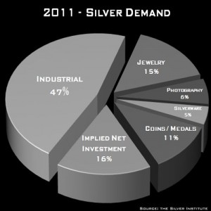 Silver demand consumption 2011