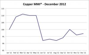 MetalMiner Copper Price Index December 2012 graph