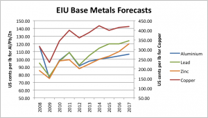 Base Metals Price Forecast 2013-2017 graph