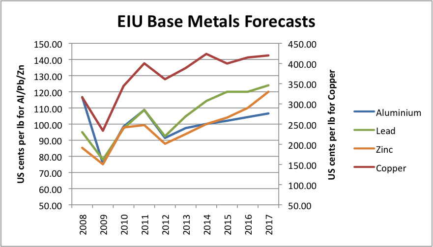 2018 forecast for chin non ferrous metal Other exports include: ferrous metals, copper, aluminum, zinc and uranium main russia (10 percent) and france (6 percent) others include: switzerland, ukraine and canada this page provides - kazakhstan exports - actual values, historical kazakhstan exports 1998-2018 | data.