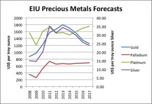 EIU Precious Metals Prices Forecast 2013-2017 graph