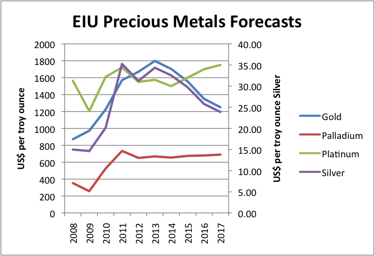 One forecast of metal prices this decade what smart folks say