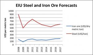 EIU Steel Price Forecast 2013-2017 graph