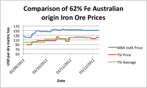 MetalMiner IndX iron ore prices graph