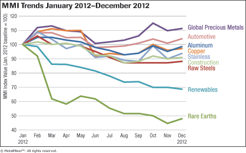 MetalMiner Overall MMI Trends jan-dec 2012 graph