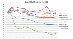 Overall MetalMiner Metal Price Index Trends Jan-Dec 2012 graph