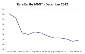 MetalMiner Rare Earth Metals Price Index December 2012 graph