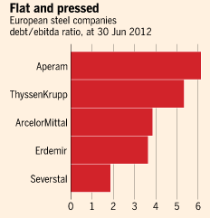 EU steel companies debt to EBIDTA ratio graph