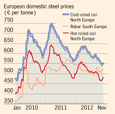 EU domestic steel prices graph