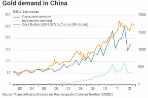 Gold Demand in China 12.13.12 graph