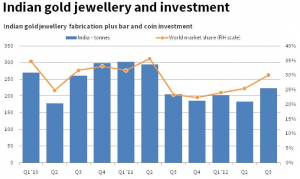 Indian Gold Jewelry and Investment 12.13.12 graph
