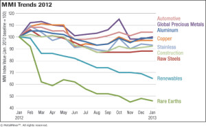 MetalMiner Overall MMI Price Trends - 2012 chart