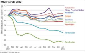 MetalMiner Overall MMI Price Trends - 2012 chart