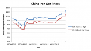 China Iron Ore Historical Prices MetalMiner