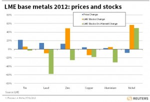 LME base metals 2012 prices and stocks graph