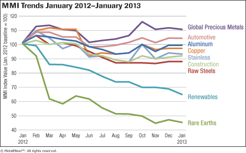 MetalMiner Overall MMI Trends Jan 2012-Jan 2013 graph