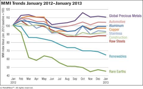 MetalMiner Overall MMI Trends Jan 2012-Jan 2013 graph