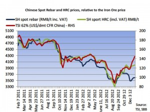China Spot Rebar, HRC, Iron Ore Price graph
