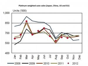platinum gold prices graph