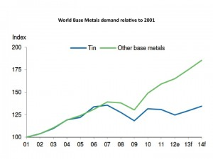 world base metals demand