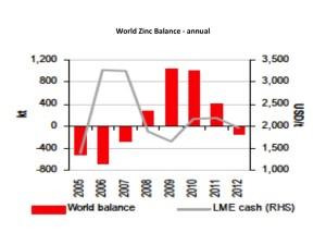 world zinc balance