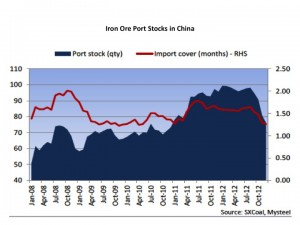 Iron Ore Port Stocks China graph