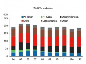 world tin production