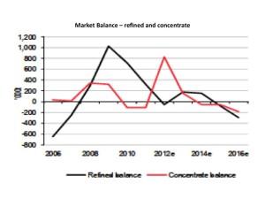 zinc market balance