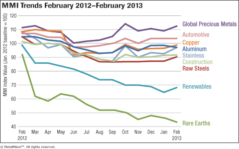 MetalMiner Overall MMI Trends Feb 2012-Feb 2013