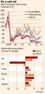 steel companies' share prices Financial Times graph