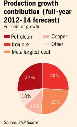 BHP Billiton Growth Sources graph
