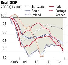 EU Real GDP FT